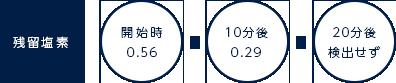 残留塩素:開始時 0.56→10分後 0.29→20分後 検出せず